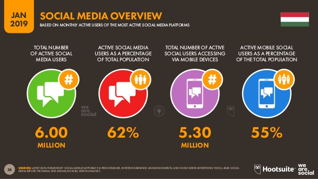 Közösségi média marketing